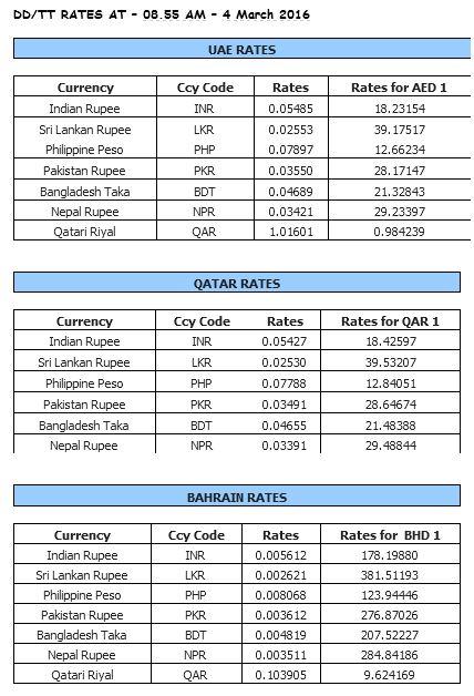 Latest Gold Rates in Dubai
