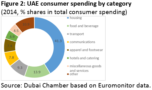 UAE retail sector to grow 5% each year through 2017: Dubai Chamber