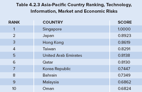 Safest countries to do business in: Dubai puts UAE in Top 5