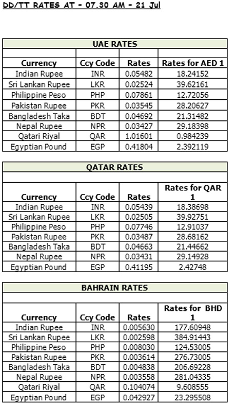 Forex exchange rate in dubai