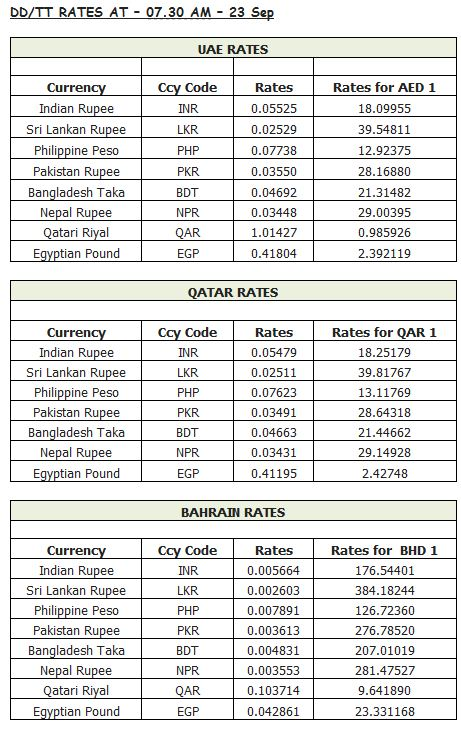 Forex rate pakistan rupees