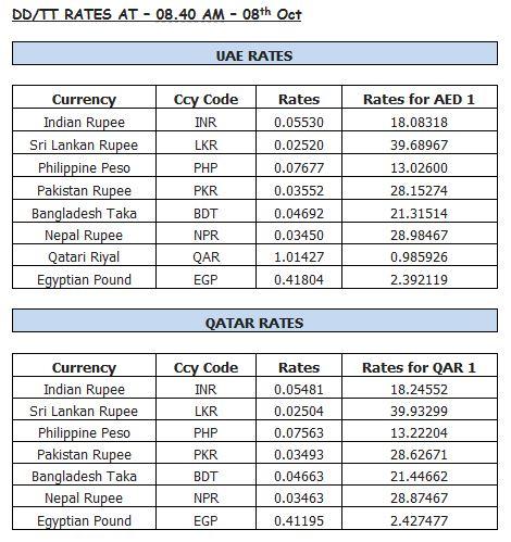Khaleej times gold forex rates