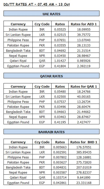 Latest gold, forex rates in UAE - Emirates 24|7