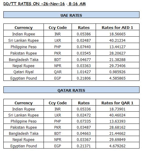 Gold and forex rates in dubai