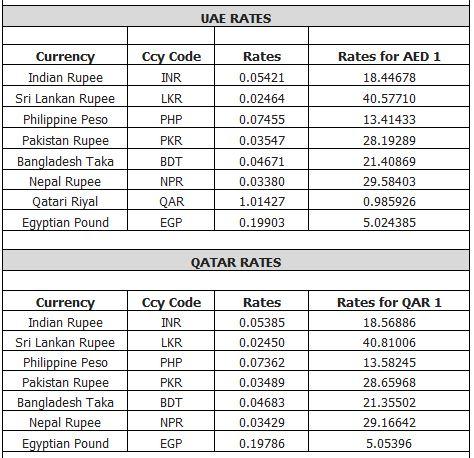 Forex uae dirham to philippine peso