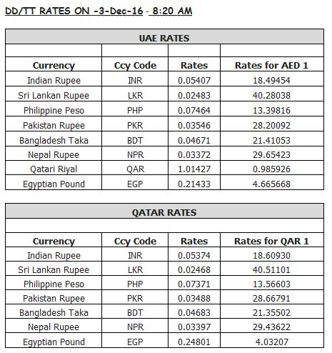 Forex rates by date