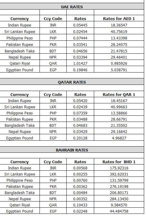 Gold forex rates uae