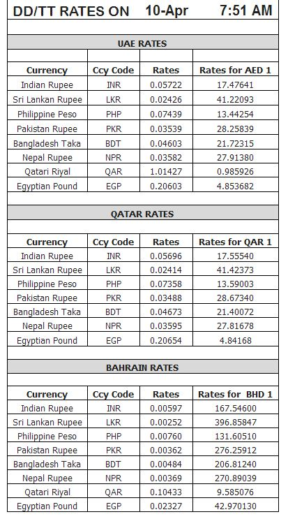 Gold rate pk forex