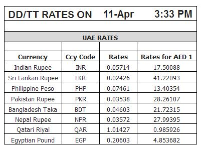 Forex exchange rate indian rupee
