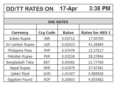 Latest forex rates in india