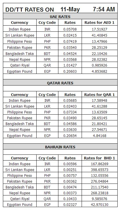 Latest forex currency rates