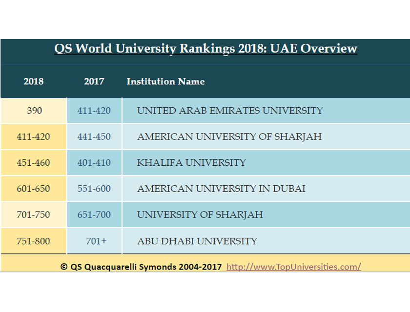 Dr. Ali Rashid Al Nuaimi, the Chancellor of the UAEU, welcomed the  institution's new ranking as