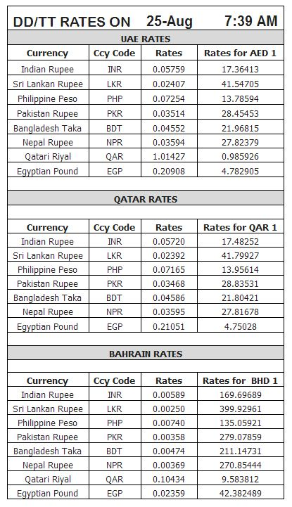 Latest gold, forex rates in UAE