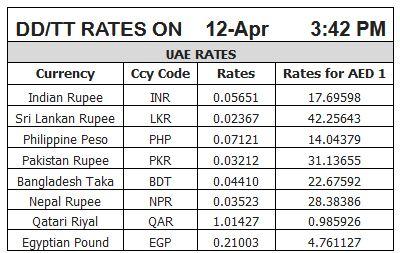 Gold forex rates uae