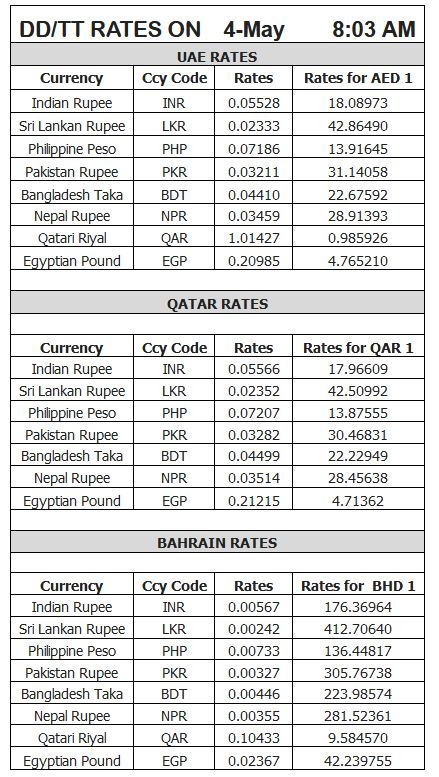Forex gold rates in dubai