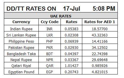 Best forex rates in dubai