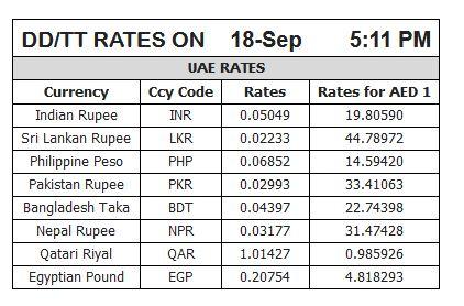 Forex pk gold rates