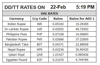 Gold Rates For Saay February 23