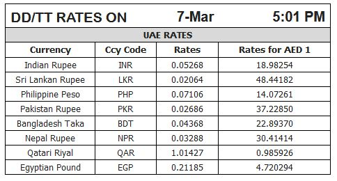 Rss forex rates