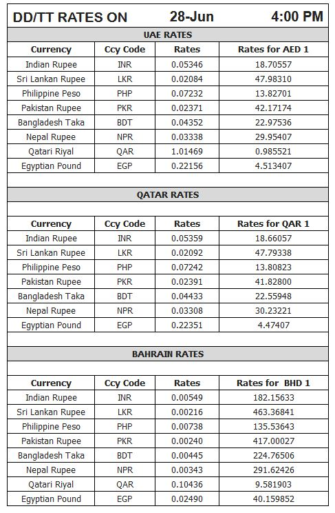 Latest forex rates
