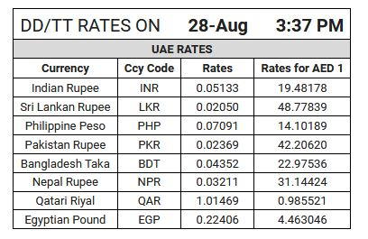 Latest Gold Forex Rates In Uae Business Gold And Currency