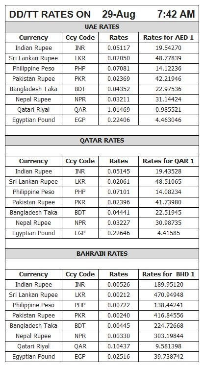 12 4 2020 Uae Exchange Currency Rate India Pakistain Bangladesh